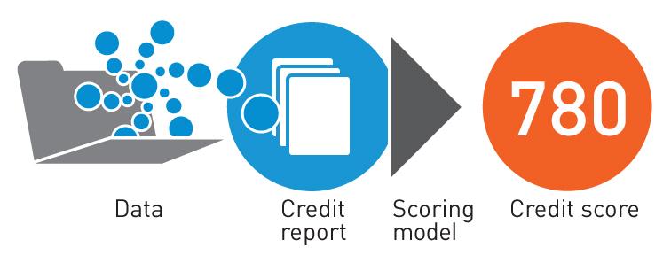 Credit reports showme credit solutions llc credit for 3 bureau credit report